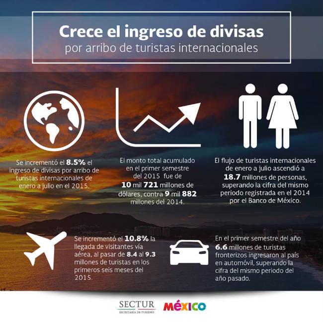 CRECIÓ 11.7% LA LLEGADA DE VISITANTES INTERNACIONALES A MÉXICO